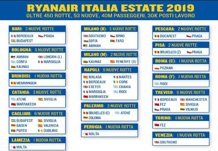 Ryanair дестинации от София