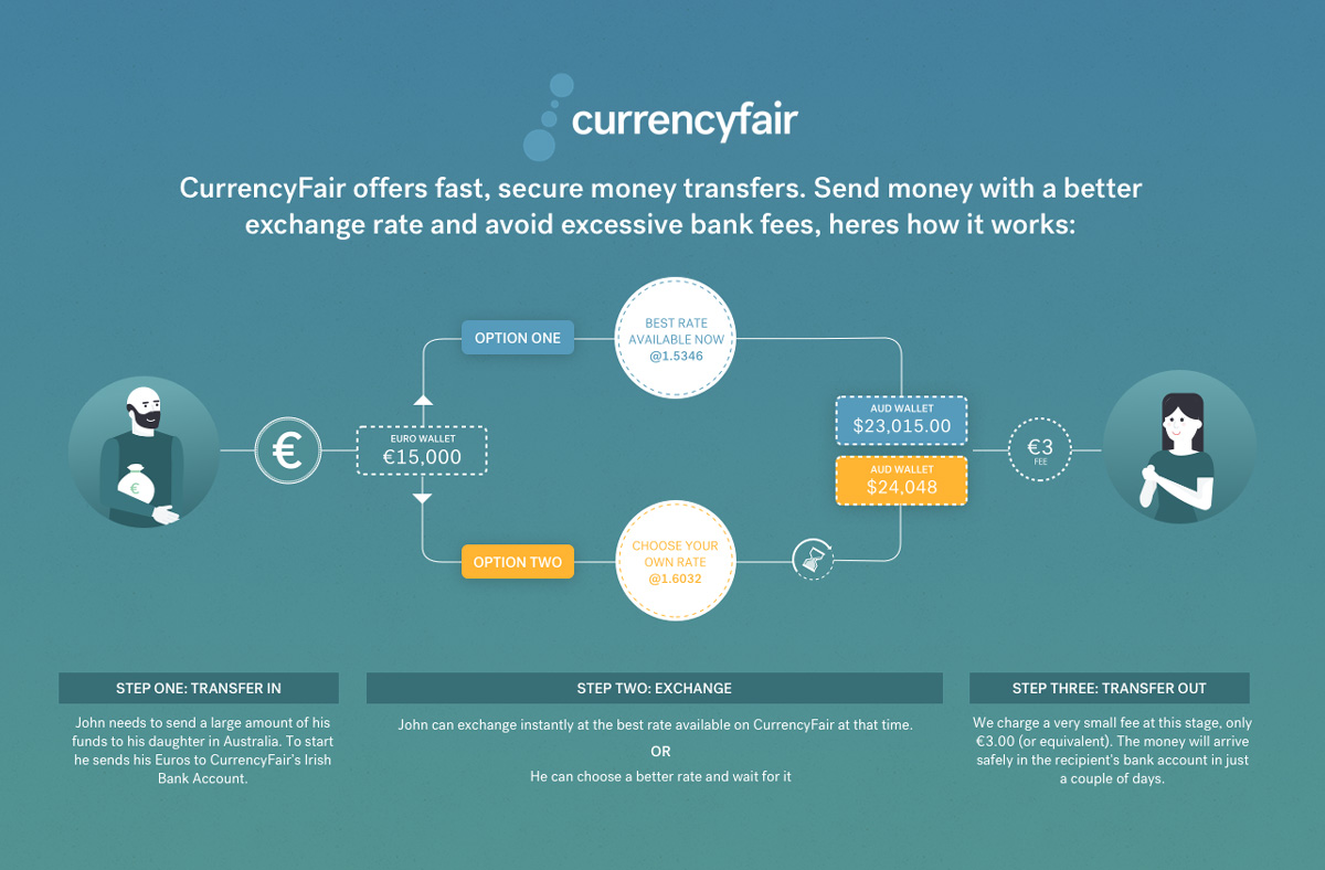 пример-на-превод-с-currencyfair